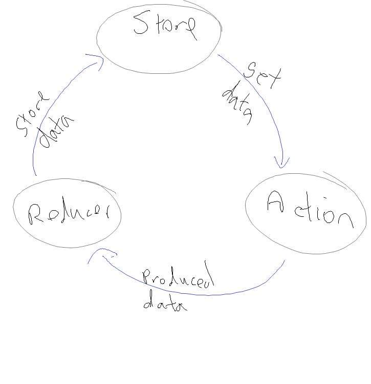 Redux data flow