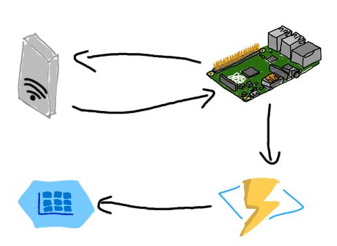 Basic solution design